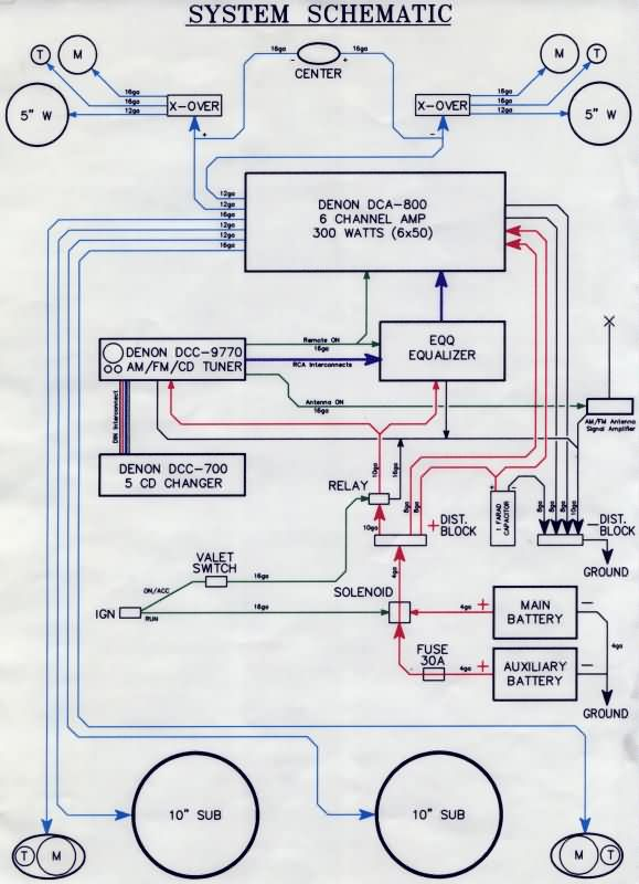 STEREOwiring amplifier wiring diagram readingrat net 6 channel amp wiring diagram at bakdesigns.co